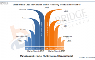 Global Plastic Caps and Closures Market Comprehensive Study Berry Global, Inc., Amcor, Crown Holdings, Inc., Silgan Holdings Inc., RPC Group Plc, BERICAP, Aptar, Closure Systems International (CSI) 2