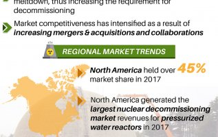 Nuclear Decommissioning Market 2019-2025 Research Report Overview by Nuclear Facilities, Current Status, Services, Recent Growth Trends, Development, Challenges, Scenario Analysis with Top Key Players 3
