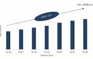 Managed Services Market 2019 Global Trends, Size, Shares, Segmentation, Regional Analysis, Competition, Applications and Challenges by Forecast to 2022 3