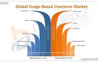 Global Usage Based Insurance Market Insight on Business Strategies and Key Objectives – Key Players are Allianz, AXA, Progressive Insurance, Allstate, Aviva, AXA US, Generali, Metromile, Ageas Group 2