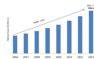 B2B Telecommunication Market 2019 Global Leading Players Update, Gross Margin Analysis, Size, Development History, Business Prospect and Industry Research Report 2023 1