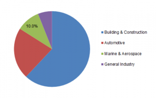 Structural Sealants Market Global Dynamics 2019, Industry Analysis, Company Shares, Key Developments, Innovations and Forecast by 2023 3