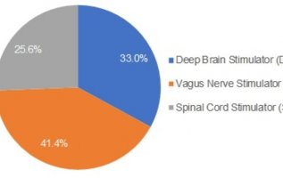 Nerve Stimulator Industry Size, Revenue, Global Players, Mega Trends, Emerging Growth, Factor Analysis and Outlook till 2023 5