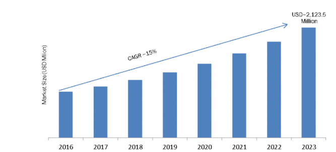 Security Orchestration Market 2019 Global Industry Size, Growth, Demand, Growth Analysis, Application Technology, Component, Share, Gross Margin by Regional Forecast to 2023 1