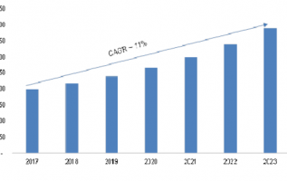 Visual Analytics Market 2019 Overview, Competitors Strategy, Regional Analysis, Share, Growth, Statistics, Competitor Landscape, Key Players Analysis, Trends and Forecasts 3
