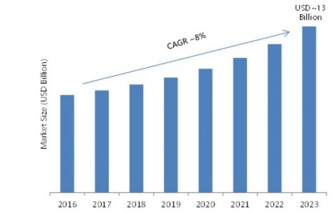 Global Industrial Lighting Market 2019 Gross Margin, Segmentation, Growth Analysis, Industry Size, Trends, Emerging factors, Sale Revenue by Regional Forecast to 2023 5