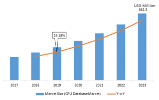 GPU Database Market 2019 Share, Global Overview, Business Growth, Sales Revenue, Competitive Landscape and Industry Expansion Strategies 2023 5