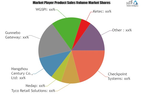 Electronic Article Surveillance (EAS) System Market Emerging Trends & Growing Popularity 4