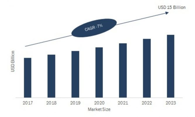 Thermal Management Market 2019: Company Profiles, Industry Segments, Global Trends, Landscape and Demand by Forecast to 2023 3