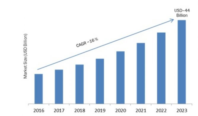 Smart Highways Market 2019 Global Share, Regional Analysis, Industry Segments, Top Key Players, Drivers and Trends by Forecast to 2023 2
