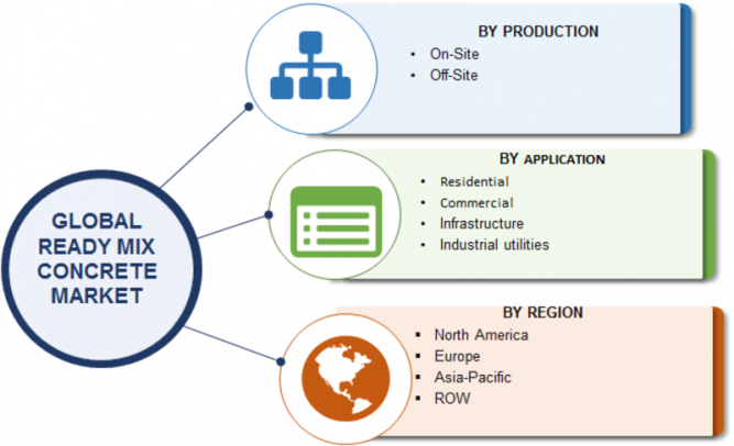 Ready-mix Concrete Market 2019 Global Size, Share, Emerging Trends, Sales Revenue, Key Players Analysis, Opportunity Assessment and Regional Forecast to 2023 9