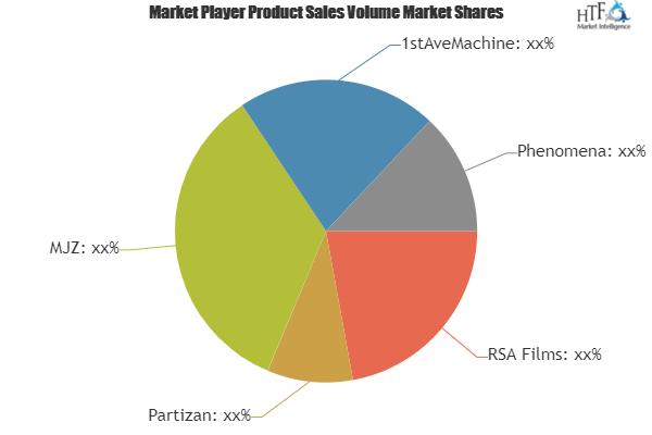 Advertisement Production Services Market – Major Technology Giants in Buzz Again   RSA Films, Partizan, MJZ, 1stAveMachine & Phenomena 2
