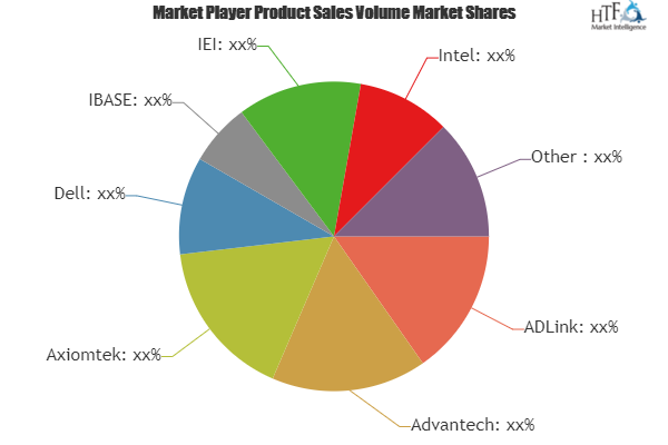 Embedded Single Board Computer Market to Witness Huge Growth by 2025 | Leading Key Players- ADLink, Advantech, Axiomtek, Dell, IBASE 2
