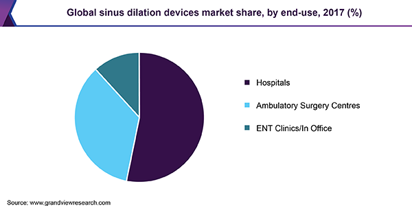 Global sinus dilation devices market share, by end-use, 2017 (%)