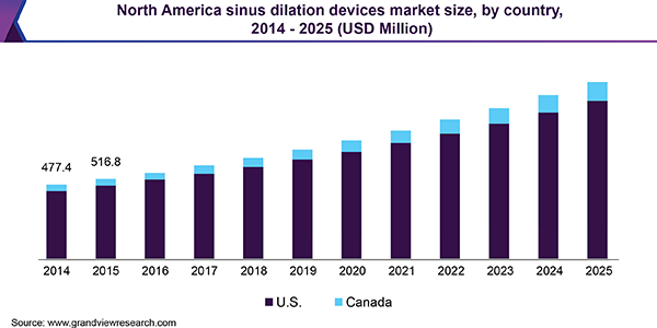 North America sinus dilation devices market size, by country, 2014 - 2025 (USD Million)