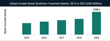Irritable Bowel Syndrome Treatment Market Size, Share, Industry Growth, Future Predication with Major Participants By 2023 | MRFR 5