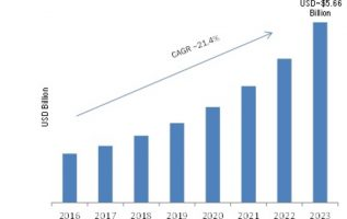 Cloud Backup Market 2019 Global Industry Analysis, Development, Opportunities, Future Growth and Business Prospects by Forecast To 2023 1