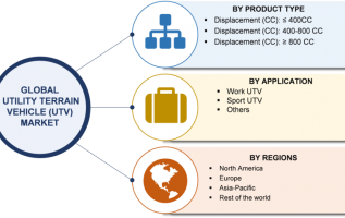 Utility Terrain Vehicle (UTV) Market 2019: Manufacturers, Growth, Trends, Size, Share, Segmentation, Industry Report Forecast To 2023 6