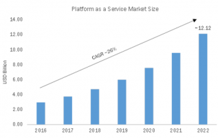 Platform as Service Market 2019 Receives a Rapid Boost in Economy due to High Emerging Demands by Forecast to 2022 3