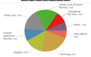 Smart Locks Market: The Industry is Booming Worldwide with Key Players- Guangdong Be-Tech, Adel, August, Honeywell, Tenon 5