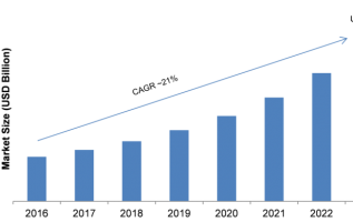 In-App Advertising Market 2019 Receives a Rapid Boost in Economy due to High Emerging Demands by Forecast to 2023 2