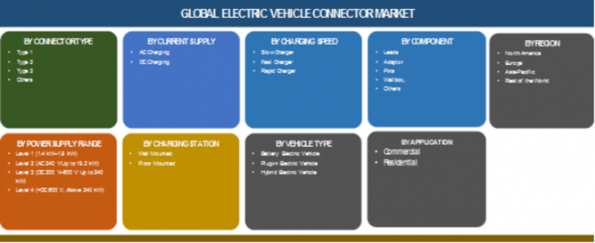 Electric Vehicle Connector Market 2019 Global Industry Analysis by Size, Key Players, CAGR Value, Growth Factors, Revenue, Future Prospect, Forecast 2023 1