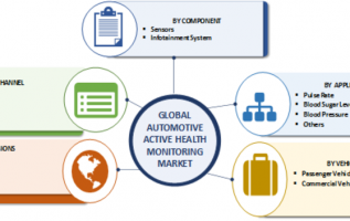 Automotive Active Health Monitoring System Market Analysis by Size, Share, Application, Key Players, Trends, Opportunities, Global Forecast To 2023 4