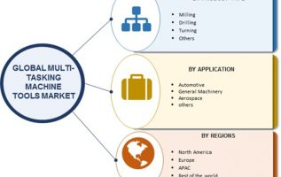 Multi -Tasking Machine Tools Market 2019 Global Analysis, Market Size, Application Analysis, Regional Outlook, Competitive Strategies and Forecasts, 2019 To 2023 4