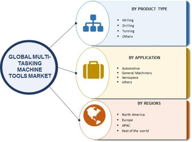 Multi -Tasking Machine Tools Market 2019 Global Analysis, Market Size, Application Analysis, Regional Outlook, Competitive Strategies and Forecasts, 2019 To 2023 1