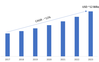Data Protection and Recovery Solution Market 2019 Global Trends, Size, Segments and Industry Growth by Forecast to 2023 2