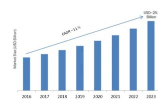 Cyber Security Market 2019 Global Leading Growth Drivers, Emerging Audience, Industry Segments, Sales, Profits and Regional Study 4