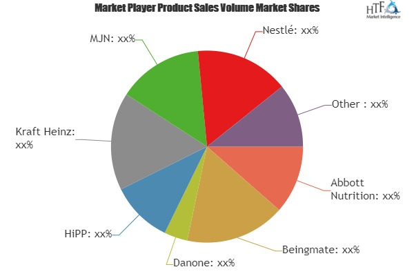 Baby Foods and Infant Formula Market to Witness Huge Growth by 2025   Leading Key Players- Beingmate, Danone, HiPP, Kraft Heinz 1