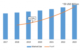 High Brightness LED Global Market Report 2019 Industry Analysis Size, Share, Growth, Scope, Trends, Statistics, Emerging Technologies, Competitive Landscape Forecast to 2023 2