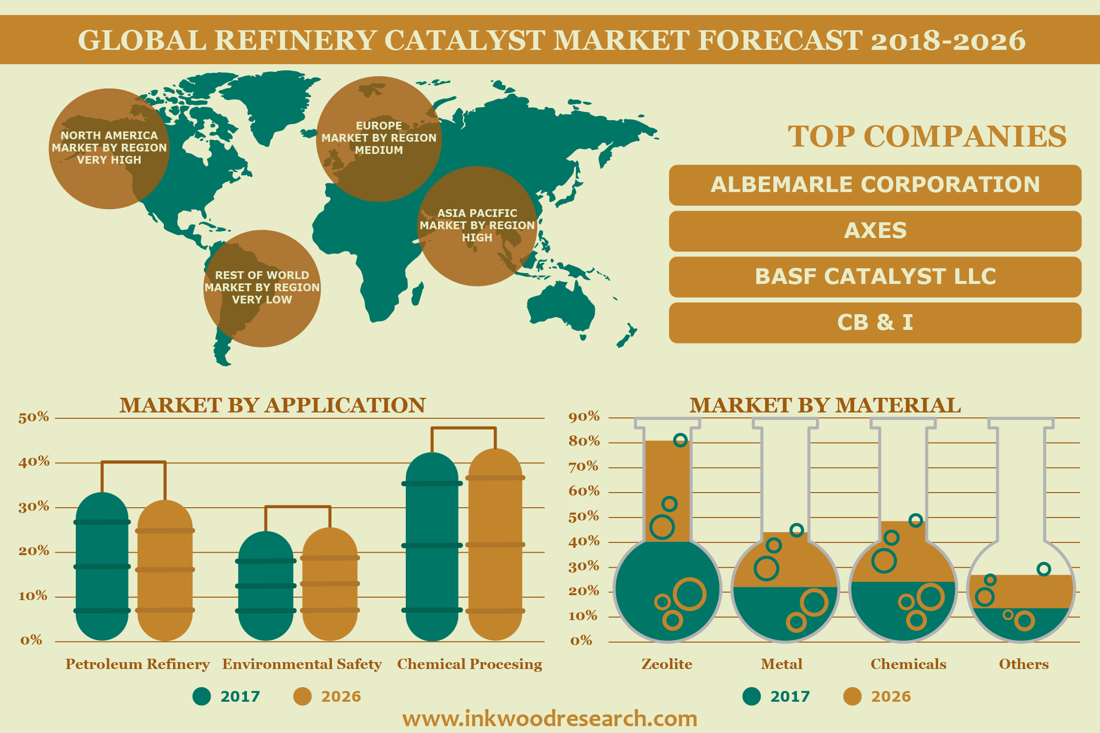 Surging energy demand is Propelling the Global Refinery catalyst Market at a CAGR Of 2.83% by 2026 16