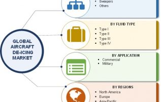 Aircraft Deicing Market 2019 Global Trends   Aviation Industry Size, Share, Trends, Emerging Audience, Top Key Players Study, Industry Segmentation Overview and Regional Forecast By 2023 4
