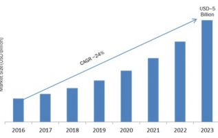 Mobile Analytics Market 2019 Global Segmentation, Emerging Technology, Analysis, Industry Growth, Competitive Landscape, Applications and Regional Forecast by 2023 1
