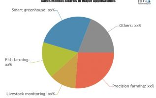 Agribusiness Market- Growing Popularity and Emerging Trends in the Market 3
