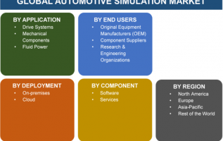 Automotive Simulation Market 2019 Global Size, Trends, Growth Factors, Industry Analysis, Key Players, Demand, Opportunities, Forecast 2023 6
