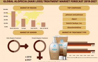 Global Alopecia (Hair Loss) Treatment Market is evolving at 5.51% of CAGR by 2027 4