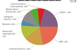 Industrial Automation Market in Chemical and Petrochemical to grow at a CAGR of 7.22% 3