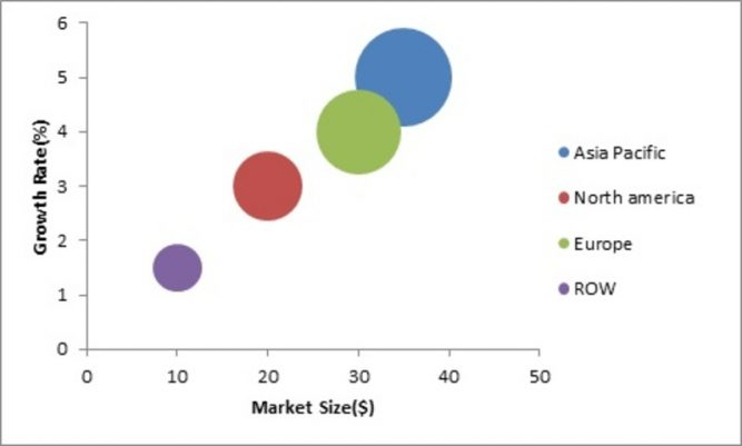 Spark Plugs Market 2019 Global Key Players, Size, Share, Industry Trends, Challenges, Opportunities, Statistics, And Regional Forecast To 2022 1