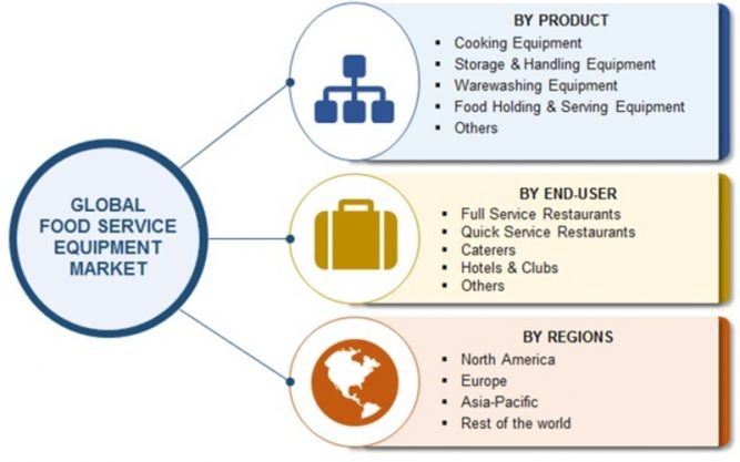 Food Service Equipment Market 2019 Trends, Size, Share, Growth Insight, Manufacturer, Competitive Analysis, Regional, And Global Industry Forecast To 2023 1