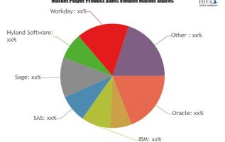 Financial Services Software Market to enjoy 'explosive growth' to 2025 | Oracle, SAP, IBM, SAS 3