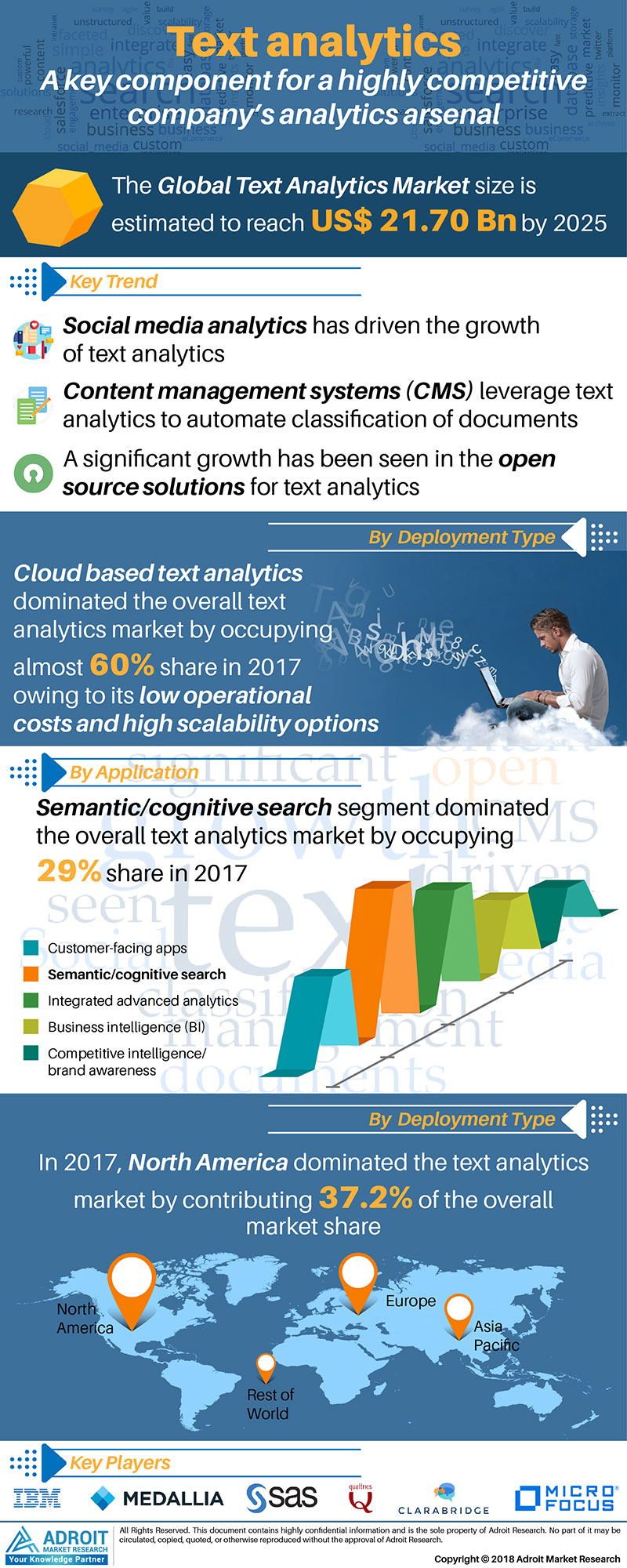 Text Analytics Market by Platform, Technology, Applications, Region, Growth Potential, Trends Analysis, Competitive Market Size and Forecast, 2019-2025 1