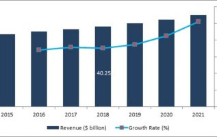 Naval Combat Systems Market 2019 Brief Analysis by Top Countries Data, Strategic Initiatives, Competitors, Industry Peers, News and significant Growth With Regional Trends By Forecast 2021 3