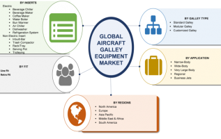 Aircraft Galley Equipment Market 2019 Brief Analysis by Top Countries Data, Strategic Initiatives, Competitors, Industry Peers, News and significant Growth With Regional Trends By Forecast 2023 2