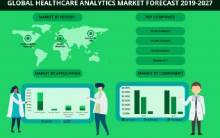 Increasing Government Initiatives Upsurges The Global Healthcare Analytics Market at a CAGR of 27.13% by 2027 2