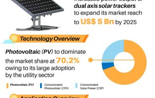 Solar Tracker Market Explore Analytical Overview, Size, Emerging Technologies, Growth Insight, Industry Trends, Key Players Review and Opportunity Assessment by 2025 2