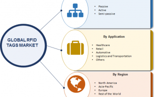 RFID Tags Market 2019: Global Industry Overview By Size, Share, Trends, Growth Factors, Historical Analysis, Opportunities and Industry Segments Poised for Rapid Growth by 2023 2