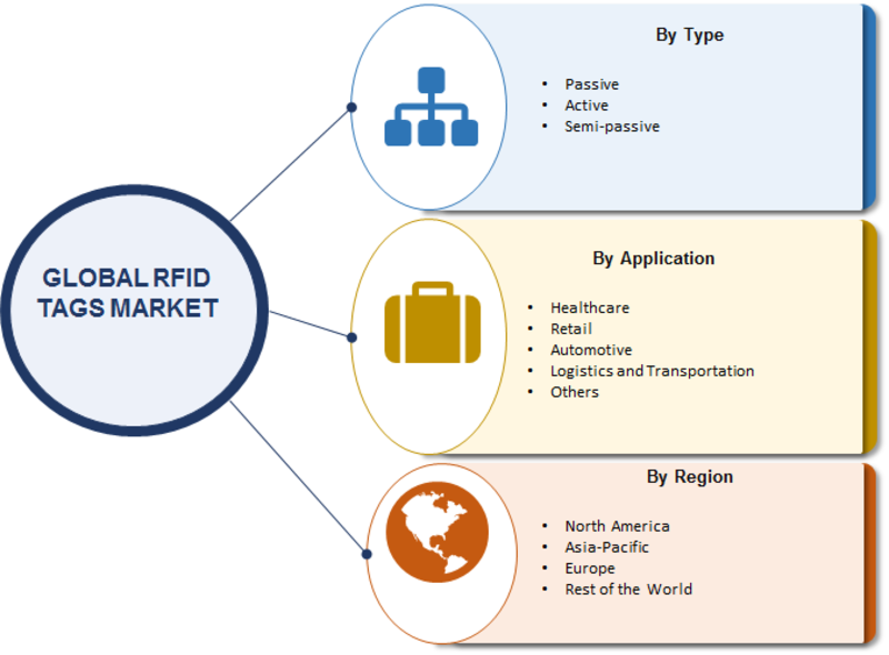RFID Tags Market 2019: Global Industry Overview By Size, Share, Trends, Growth Factors, Historical Analysis, Opportunities and Industry Segments Poised for Rapid Growth by 2023 1